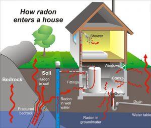 stop radon gas